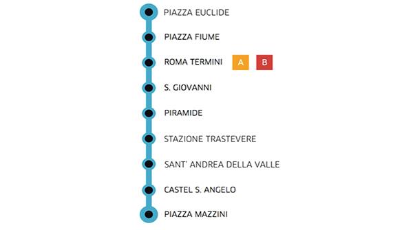 linea u roma