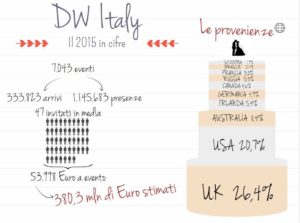 "Fonte ""Destination Weddingin Italy"" CTS Firenze"