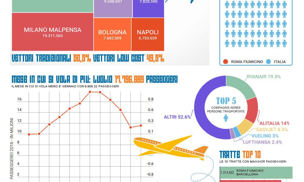 Riassunto Report su Volare Italia 2016