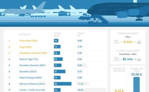 Infografica aeroporti