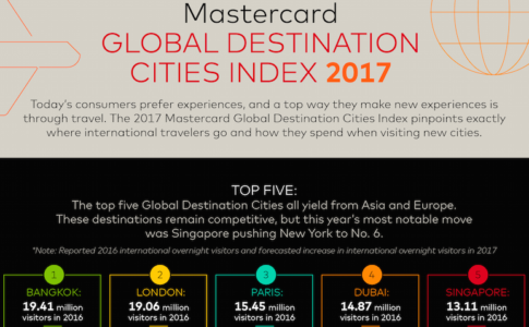 Part of the Mastercard Infographic