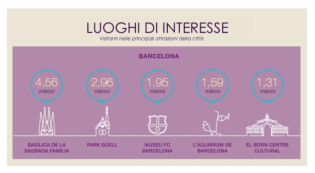 Luoghi di interesse del turismo a Barcellona