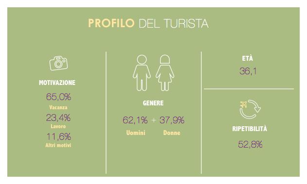 Profilo del Turista (Turismo a Barcellona)