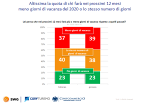 Turismo 2021, Osservatorio Confturismo-Confcommercio e SWG.