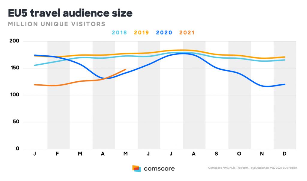 Dimensione dell'audience in zona EU5 dal 2018 a oggi. Via Comscore.